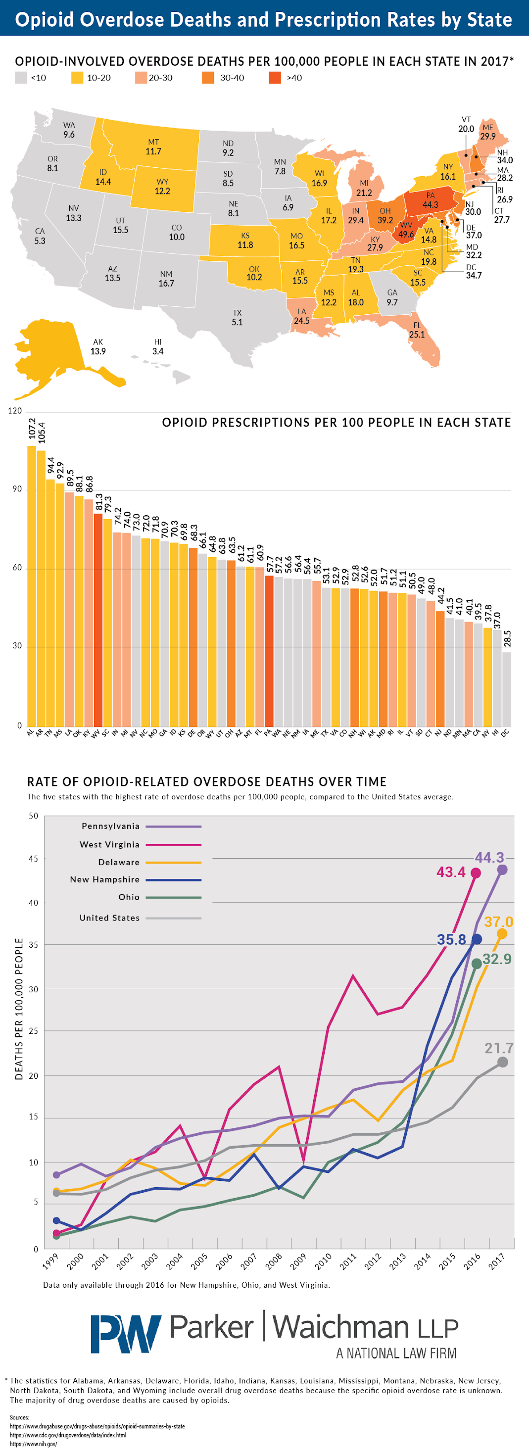 Opioid Overdose Deaths and Prescription Rates by State #Infographic