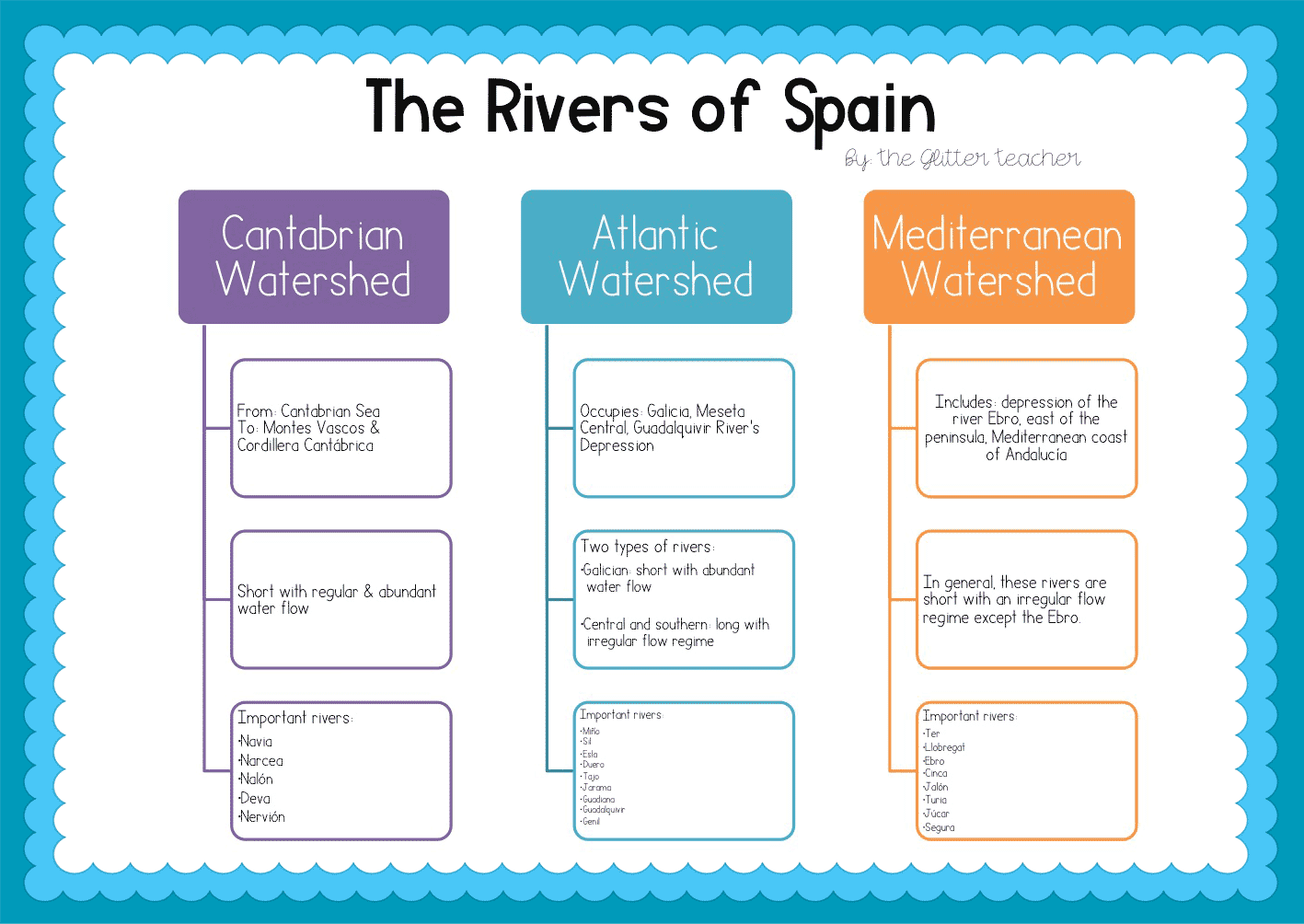 The Glitter Cl: UNIT 1 - The rivers of Spain on spain and france map, spain fly fishing trout, spain map with cities,