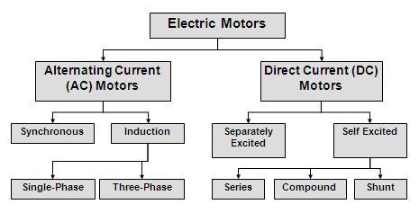 Motor Frame Types
