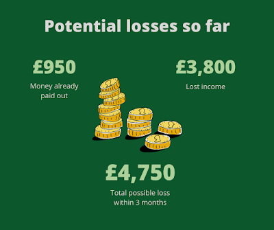 Graphic showing potential losses: £950 in money already paid out, £3800 in lost income, total of £4750