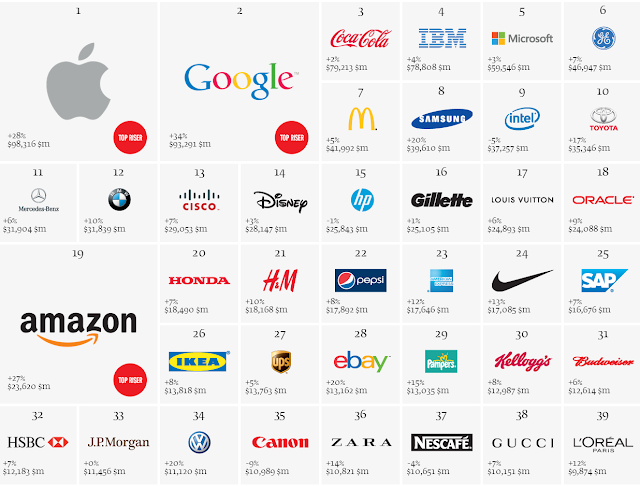 top brands 2013 Interbrand