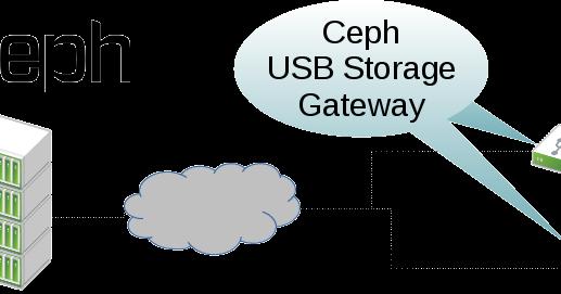 Elasticity: Ceph USB Storage Gateway