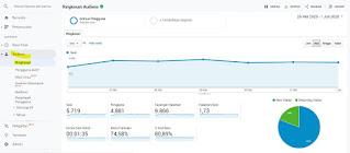 Menggunakan Google analytics audience