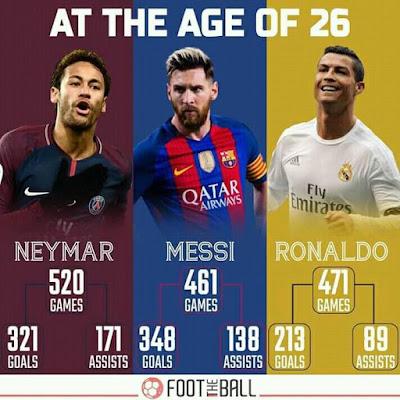 #Neymar vs #messi vs #ronaldo at the age of 26 pls give them 2k right now