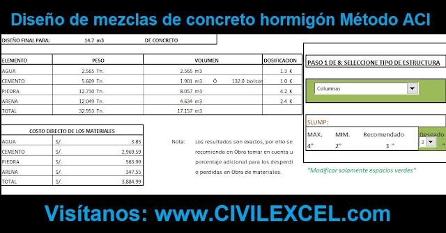 Excel Diseño de mezclas de concreto, hormigón Método ACI