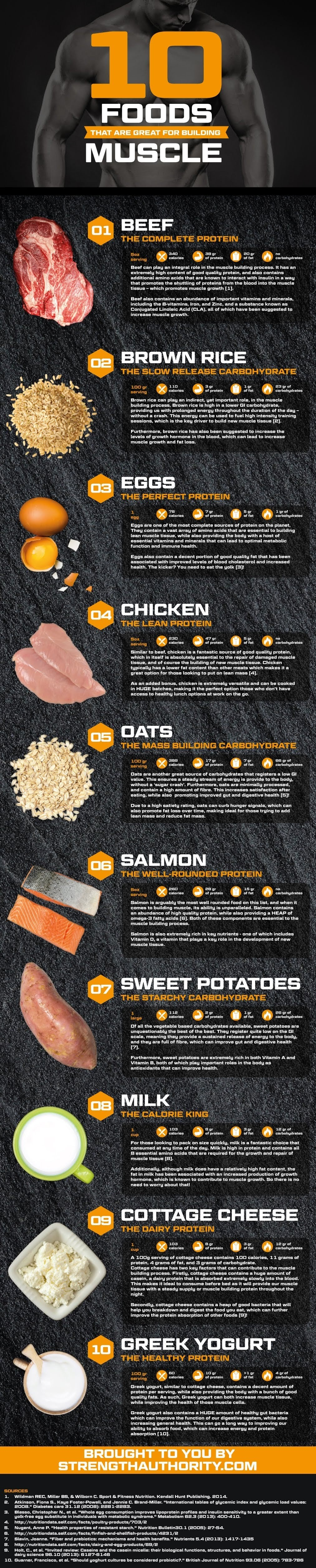 10 Foods That Are Great For Building Muscle #infographic