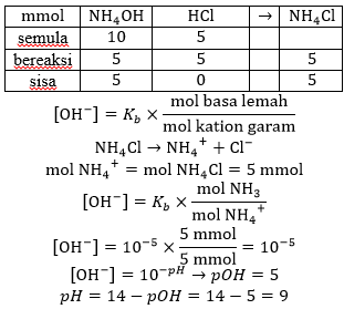 ph larutan penyangga asam