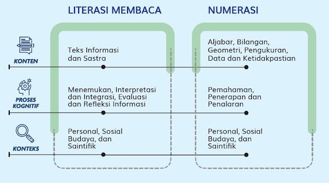 komponen AKM literasi membaca serta numerasi