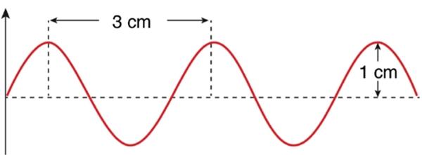 O gráfico a seguir representa uma onda sonora que se propaga com uma velocidade de 340 m/s.