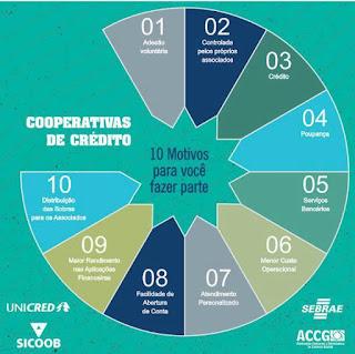 Sebrae apresenta benefícios das cooperativas de crédito em Picuí