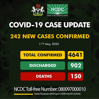 NCDC Announces New Molecular Laboratory Network As Nigeria Records 242 New Cases Of Corona Virus