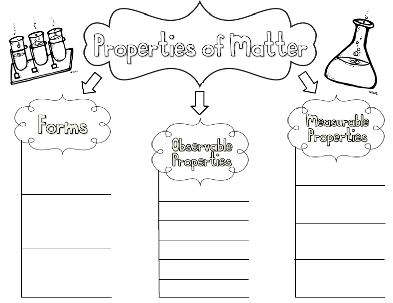 Classroom Freebies: Properties of Matter Concept Map