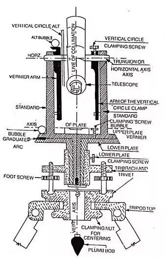 theodolite diagram