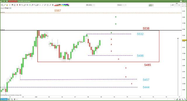 Plan de trade #cac40 $cac [08/05/18]