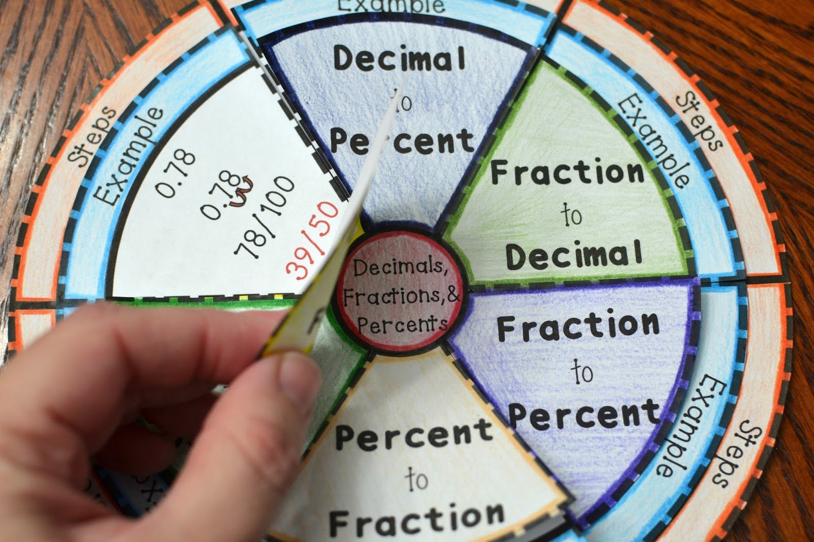 Decimals Fractions And Percents Foldable