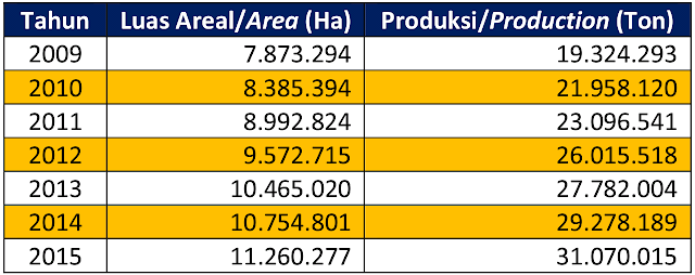 Luas Areal Produksi Kelapa Sawit