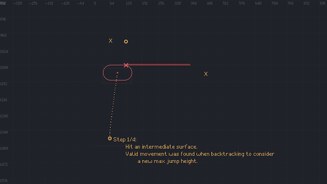 A screenshot showing the first step in our edge calculation. This shows that we hit the lower-side of the platform, and will need to go around either side.