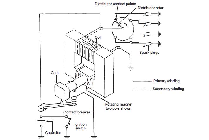 magneto wiring schematic  2003 nissan altima wiring