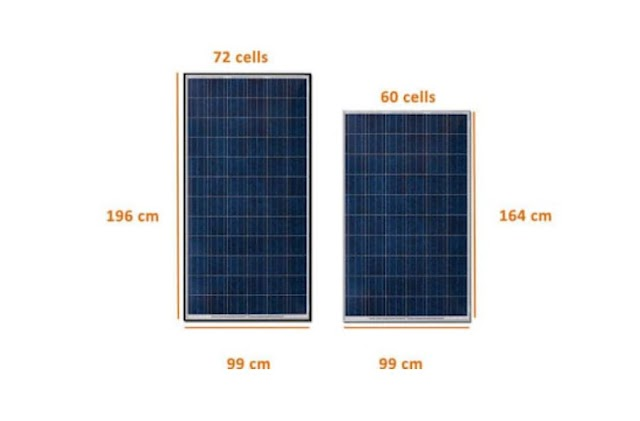 What are solar panels? (2021)