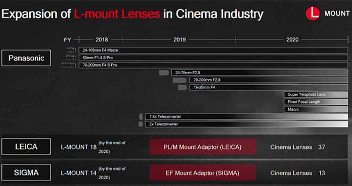 Оптика для L-Mount