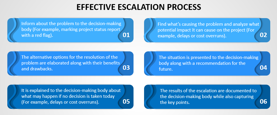 Steps in Escalation Process