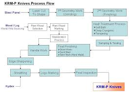 การทํา flowchart ใน word,การทํา flowchart ใน excel,โปรแกรมเขียน flowchart visio,โปรแกรมเขียน flowchart online,เขียน flowchart การทํางาน,การทํา flowchart ใน powerpoint,edraw flowchart,สัญลักษณ์ flowchart ใน word,microsoft visio 2007 portable