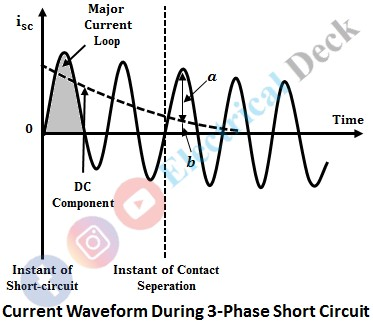 Making & Breaking Capacity of Circuit Breaker