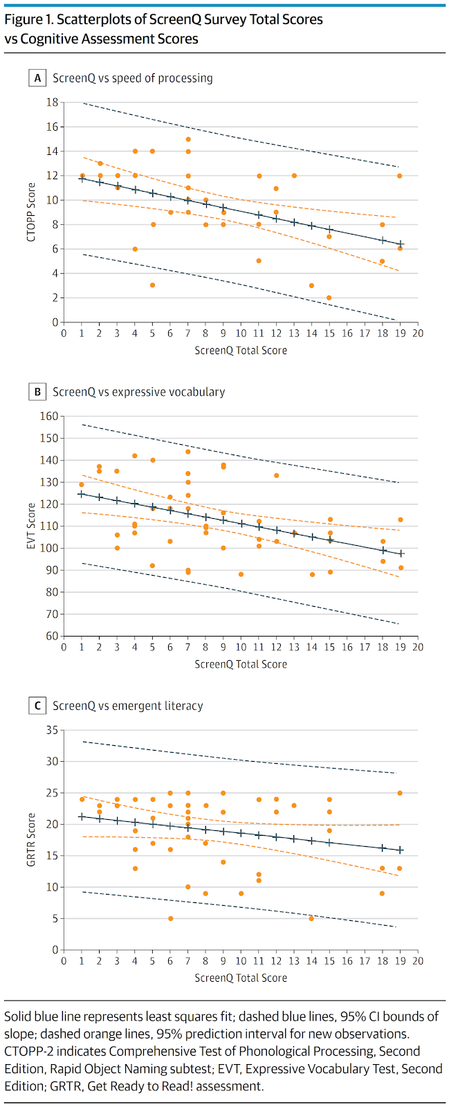 Figure 1. Scatterplots of ScreenQ Survey Total Scores vs Cognitive Assessment Scores