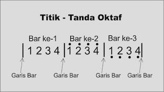 gambar tanda titik oktaf pada not angka