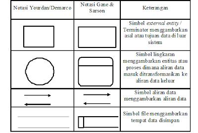 Penjelasan Context Diagram Dan Data Flow Diagram
