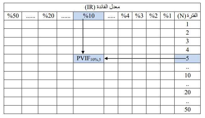 شكل وإستخدام جداول القيمة الزمنية للنقود