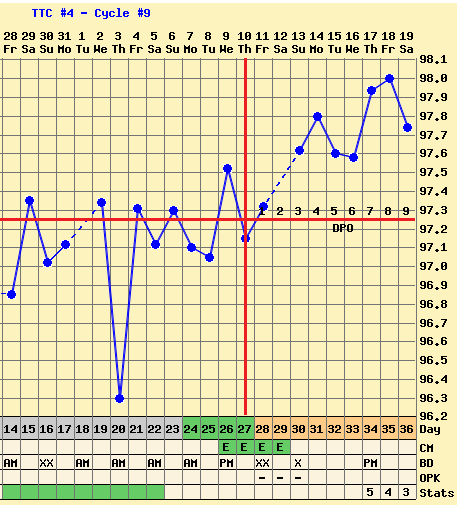 Waiting On Two Pink Lines: CD 36 - 9 DPO