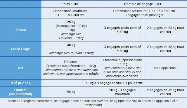 Tableau des tarifs des bagages avec Corsairfly