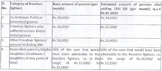 Dearness Relief to Central Freedom Fighter Pensioners