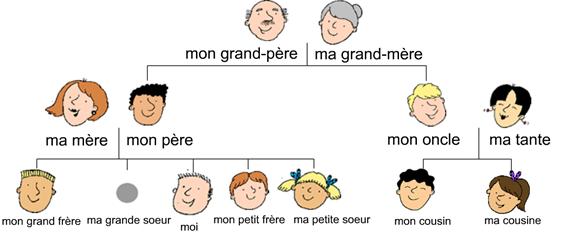 اسماء العائلة بالفرنسية