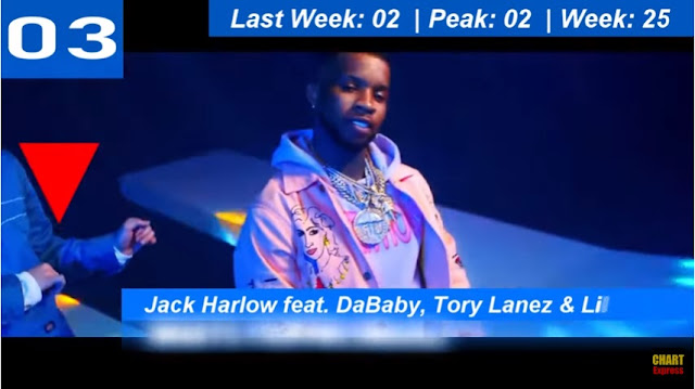 BILLBOARD HOT 100 TOP 10 - HITS  AUGUST 08,  2020 (08/08/2020) - 03 - Jack Harlow - WHATS POPPIN feat. Dababy, Tory Lanez, & Lil Wayne [Official Music Video] - 3:48 -Jack Harlow