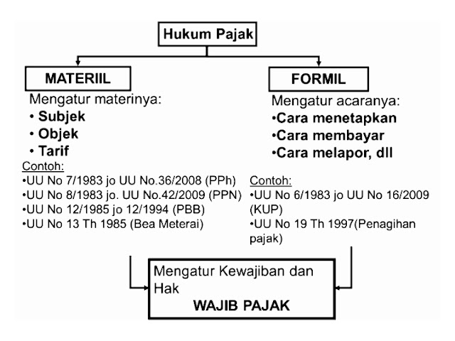 Hukum Perdata,  Materiil,  Formil,  Wajib Pajak