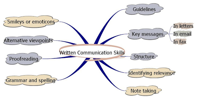 An essay on communication