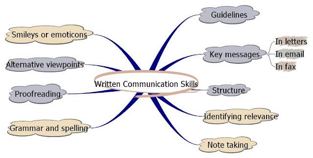 Communication essay skill
