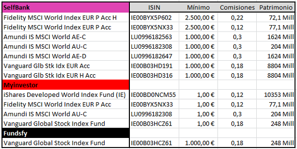 fondos-msci-world