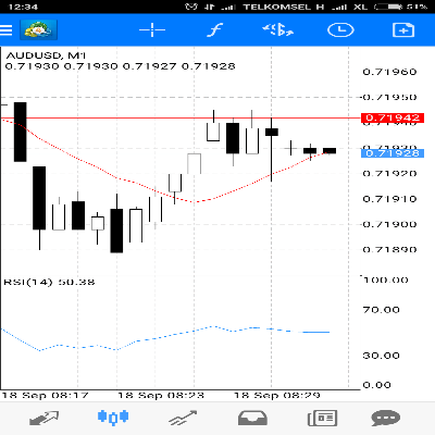 100 to a million forex