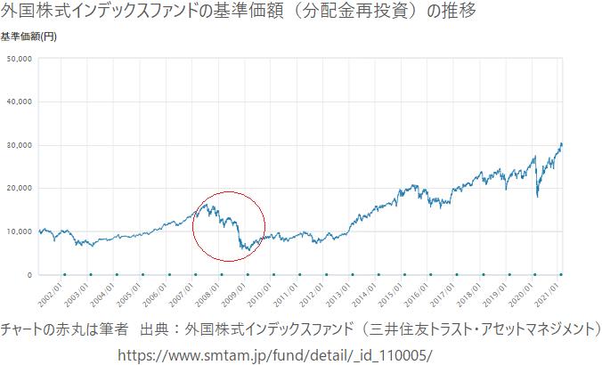 外国株式インデックスファンドの基準価額の推移