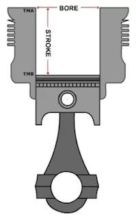 Bore up artinya mengganti piston dengan piston berdiameter lebih besar. Tujuannya untuk meningkatkan performa mesin. Pabrikan motor juga banyak yang menyediakan piston pengganti ori dengan ukuran lebih besar, istilahnya Piston Oversize (os).