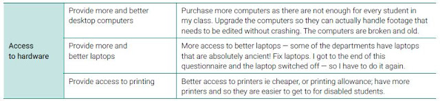Screenshot of a table showing what learners want in terms of hardware access.