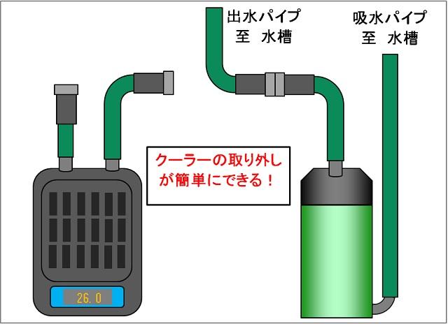 水槽クーラー設置方法