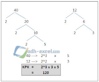 cara mencari KPK dalam matematika