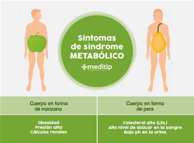 Síndrome metabólico complicaciones