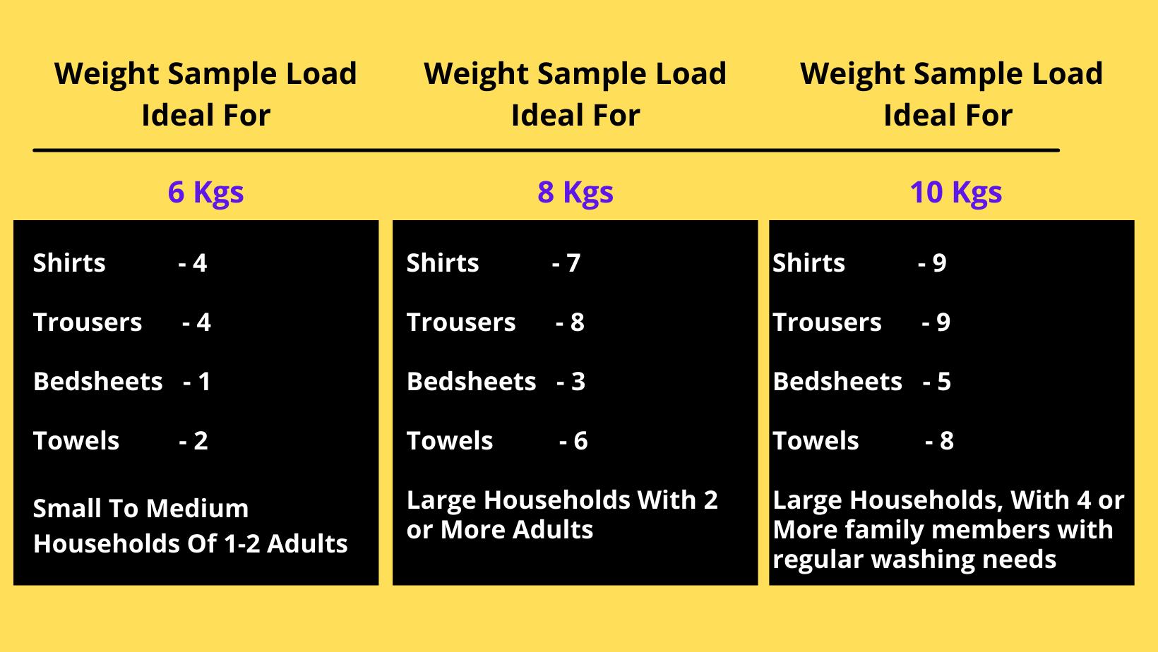 वाशिंग मशीन लोड नहीं उठा रही – वाशिंग मशीन कौन सा ले इसके बारे में पुरी जानकारी