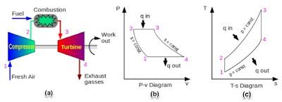 Diagram Siklus Bryton