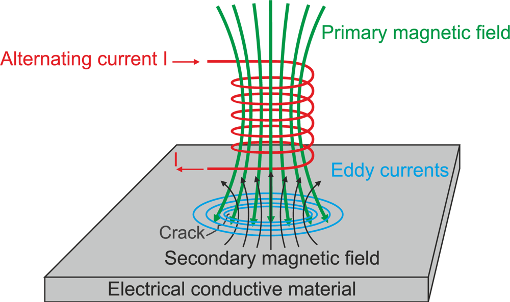 Eddy Current Analog : Eddy current with explanation